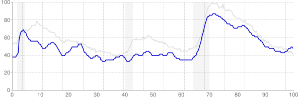 Delaware monthly unemployment rate chart from 1990 to October 2017
